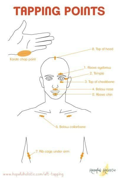 Diagram showing the EFT tapping points on the body