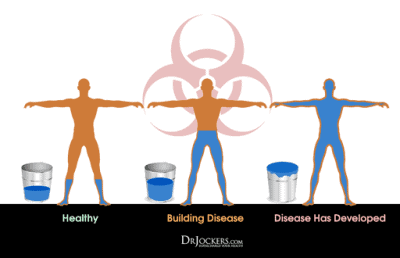 Image showing toxic body burden as a bucket overflowing